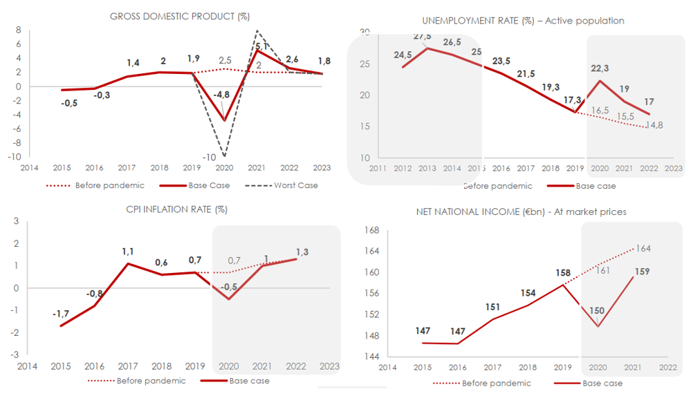 Pre and Post Pandemic Indicators - Greece